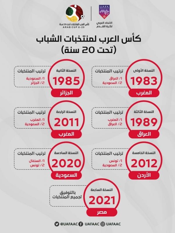 كاس العرب لمنتخبات الشباب