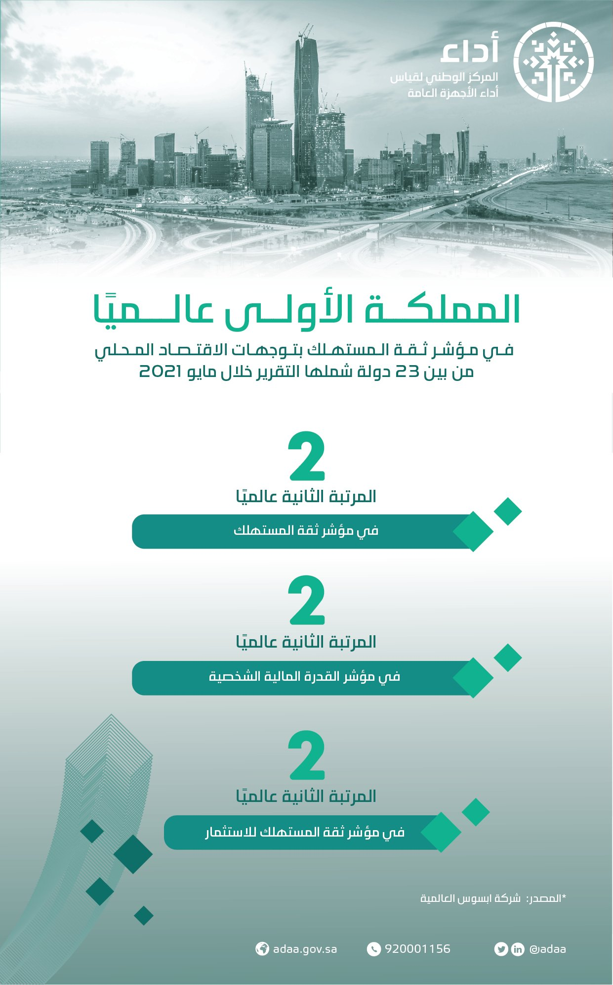 السعودية الثانية عالميًا في مؤشرات ثقة المستهلك والقدرة المالية الشخصية - المواطن