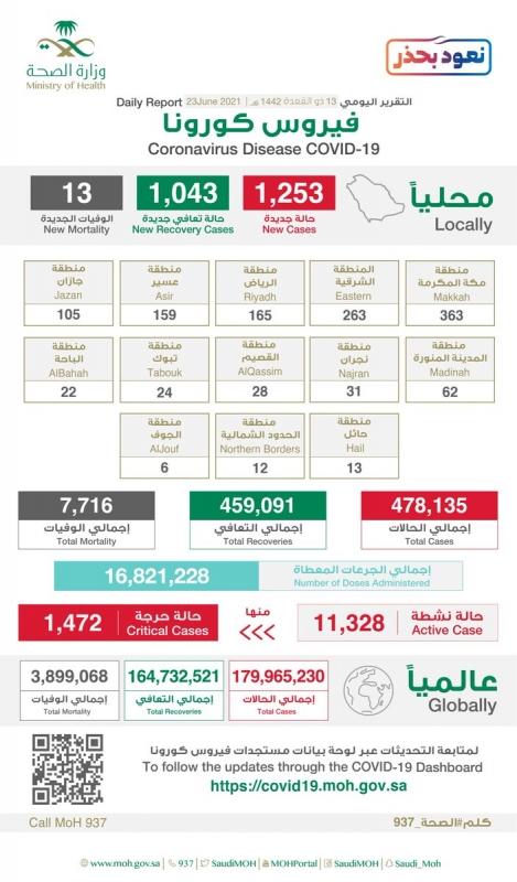 جرعات لقاح كورونا في السعودية تتجاوز 16.8 مليون جرعة - المواطن