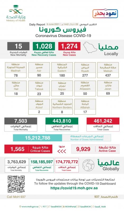 حالات التعافي 1028 ومكة تتصدر إصابات كورونا الجديدة بـ437 حالة - المواطن