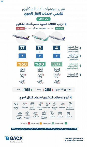 الطيران المدني تصدر تصنيف مقدمي خدمات النقل الجوي والمطارات لشهر مايو - المواطن