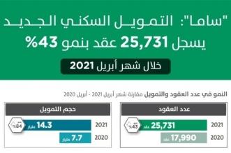 التمويل العقاري يقفز 84% وتسجيل 25,731 عقداً جديداً في إبريل - المواطن