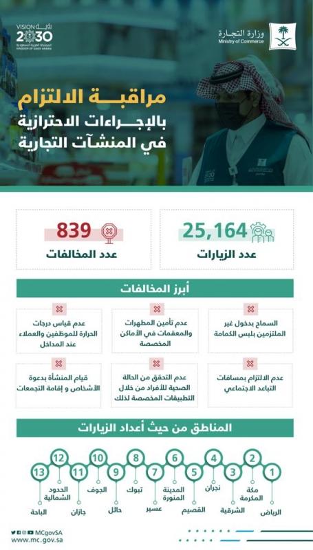 25 ألف زيارة لمتابعة التزام المنشآت التجارية بتطبيق الإجراءات الاحترازية خلال أسبوع - المواطن