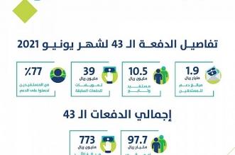 حساب المواطن يعلن تفاصيل دفعة يونيو بـ1.9 مليار ريال - المواطن