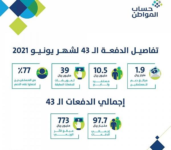 حساب المواطن يعلن تفاصيل دفعة يونيو بـ1.9 مليار ريال
