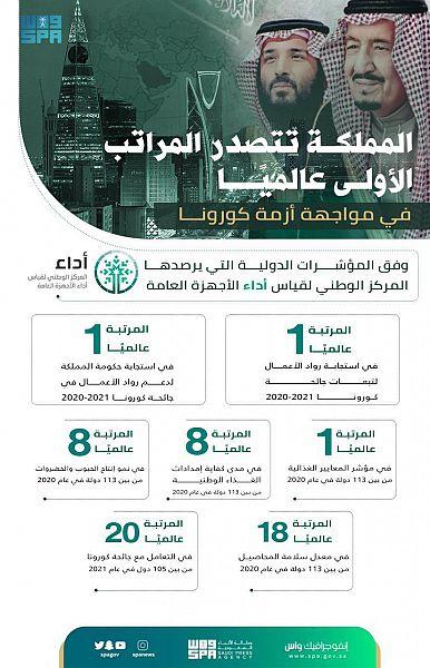 المملكة تحقّق المرتبة الأولى عالميًّا في 3 مؤشرات دولية خلال تصديها لـ كورونا - المواطن