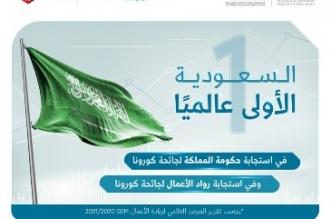 السعودية الأولى عالميًّا في استجابة الحكومة ورواد الأعمال لجائحة كورونا - المواطن
