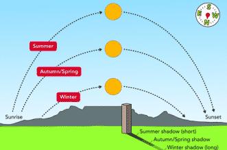 المسند: درجة الحرارة أعلى من معدلها السنوي لمثل هذا اليوم - المواطن