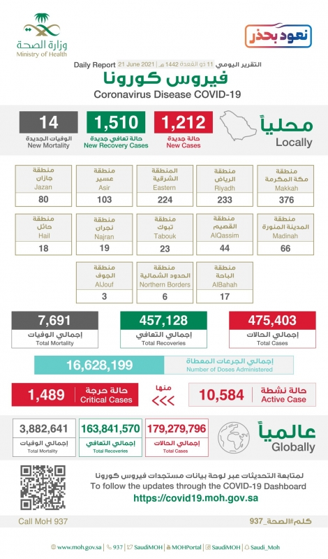3 مناطق تسجل 833 حالة كورونا جديدة والحالات النشطة تتراجع لـ10584 - المواطن