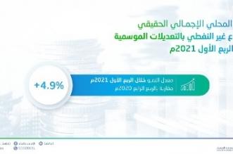 الإحصاء: نمو الناتج المحلي للقطاع غير النفطي بنسبة 4.9% - المواطن