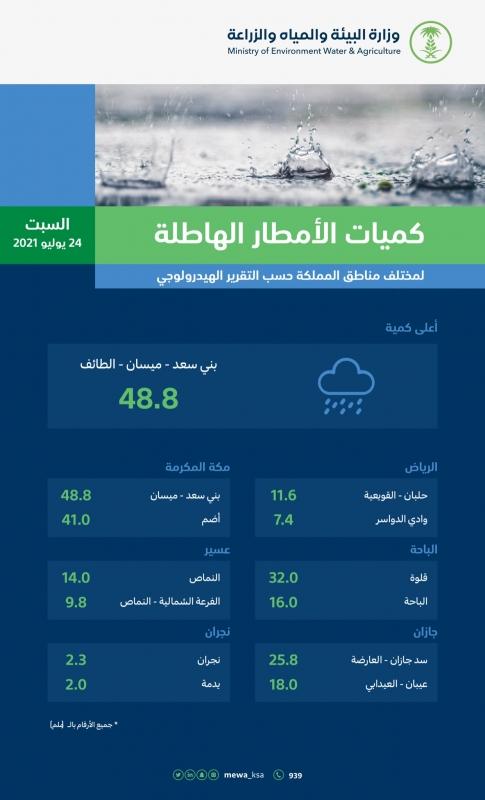 الطائف تسجل اليوم أعلى كميات لهطول الأمطار بالسعودية - المواطن