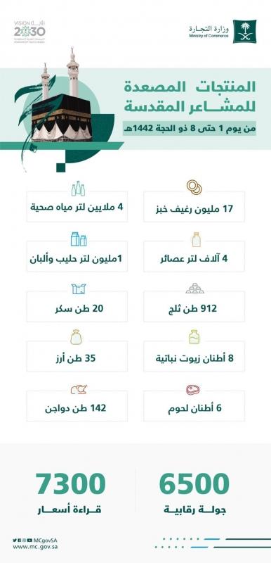 تصعيد 17 مليون رغيف خبز و142 طن دواجن لـ المشاعر المقدسة - المواطن