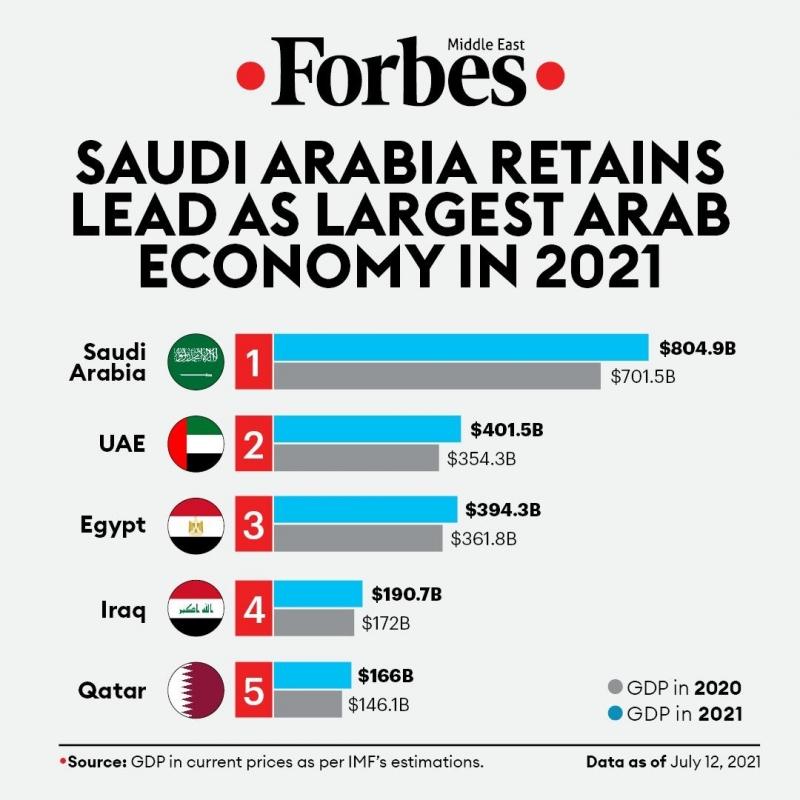 السعودية أقوى الاقتصادات العربية في 2021 - المواطن