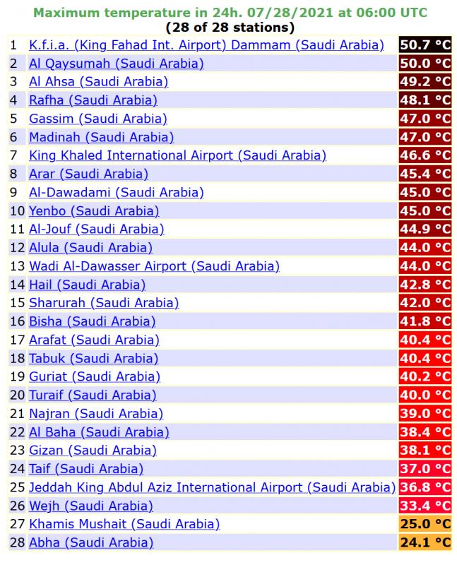 درجة الحرارة الصغرى المسجلة فجر اليوم في 29 محطة سعودية - المواطن
