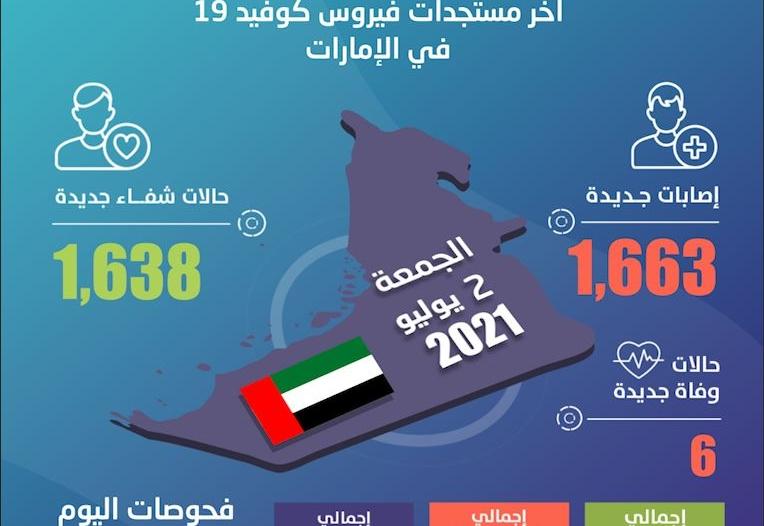 الإمارات تسجل 1663 حالة كورونا جديدة و6 وفيات