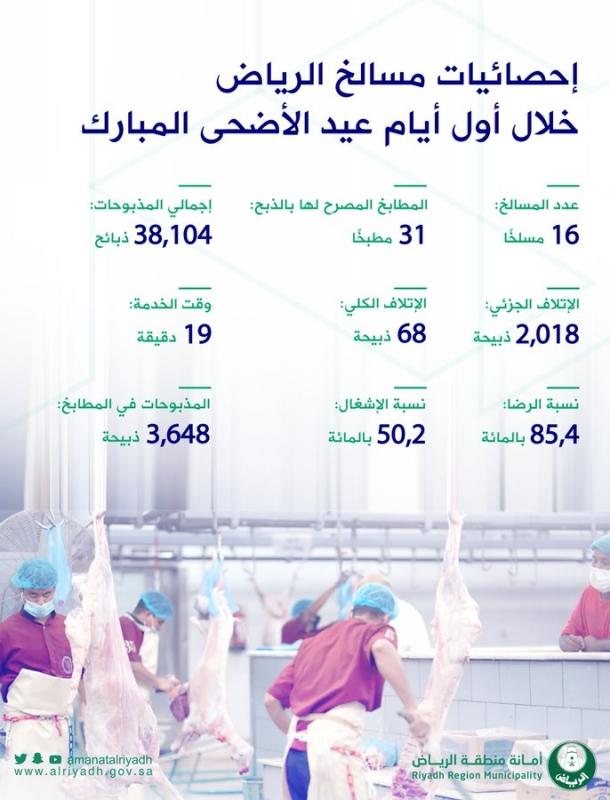 38 ألف أضحية استقبلتها مسالخ العاصمة أول أيام العيد - المواطن