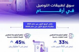 هيئة الاتصالات: 45% نسبة ارتفاع المتوسط الشهري للطلبات عبر تطبيقات التوصيل - المواطن