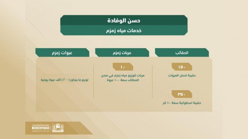 شؤون الحرمين: نخطط لتوزيع أكثر من 200 ألف عبوة زمزم في الحج - المواطن