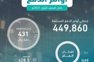 المالية: 73 مليار ريال للقطاع الخاص بنسبة 97% من إجمالي المطالبات - المواطن