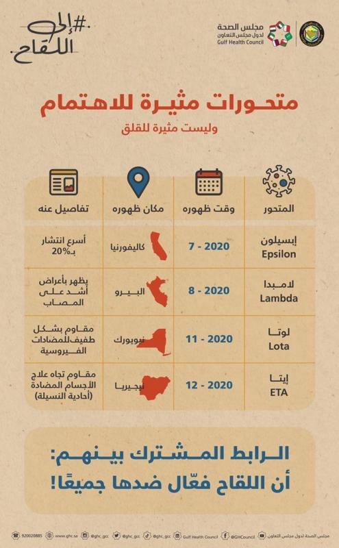 4 متحورات مثيرة للاهتمام سجلت عام 2020 - المواطن