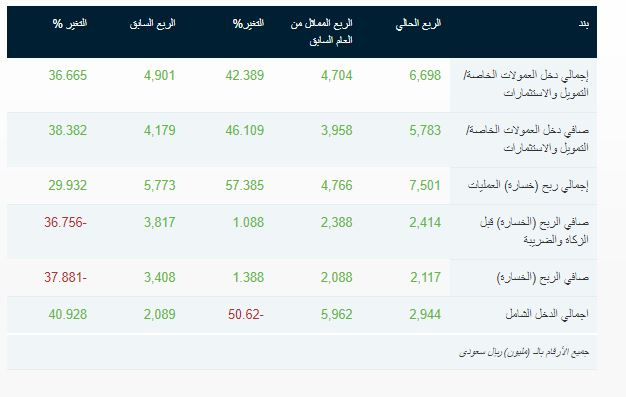 تفاصيل أرباح البنك الأهلي السعودي