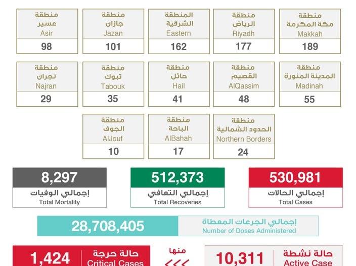 جرعات لقاح كورونا في السعودية تتجاوز 28 مليونًا و708 آلاف
