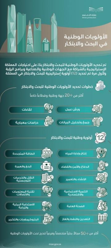 التعليم تحدد 12 مجالًا رئيسيًّا و25 تخصصيًّا ضمن الأولويات الوطنية في البحث والتطوير - المواطن