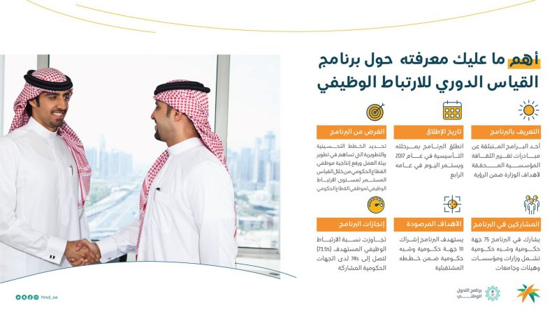 معلومات عن برنامج القياس الدوري لـ الارتباط الوظيفي - المواطن