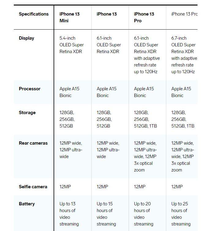 تعرف على الفروق الجوهرية بين iPhone 13 وiPhone 13 Pro Max