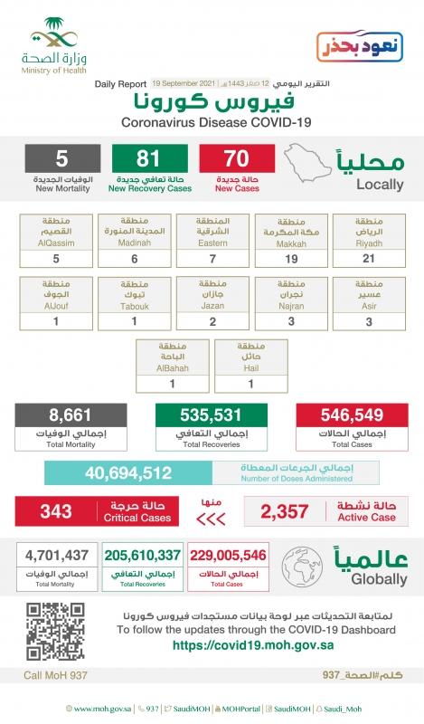 جرعات لقاح كورونا في السعودية تتجاوز 40 مليونًا و694 ألفًا - المواطن