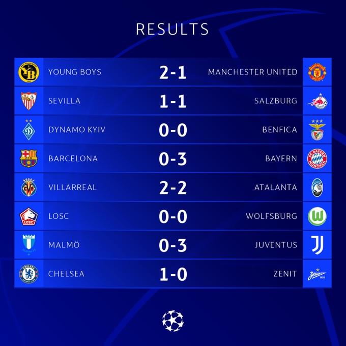 نتائج دوري أبطال أوروبا