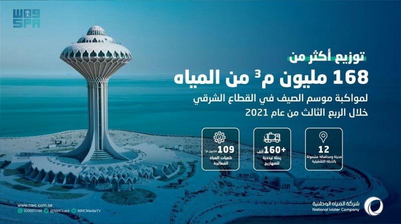 توزيع 168 مليون م3 من المياه خلال 3 أشهر بالقطاع الشرقي - المواطن