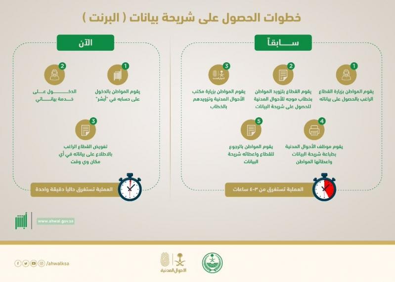 الأحوال المدنية توضح خطوات الحصول على خدمة بياناتي - المواطن