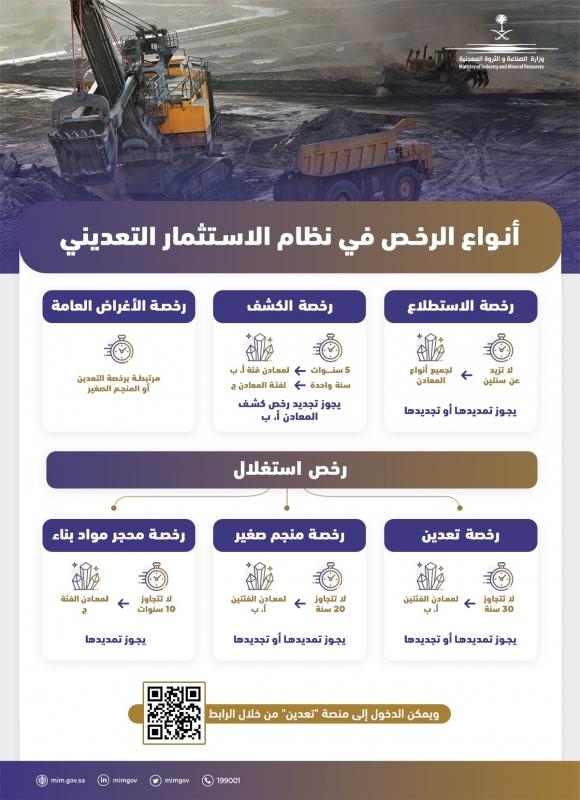 6 أنواع من الرخص التعدينية تُحفّز الاستثمار في الثروات المعدنية في المملكة - المواطن