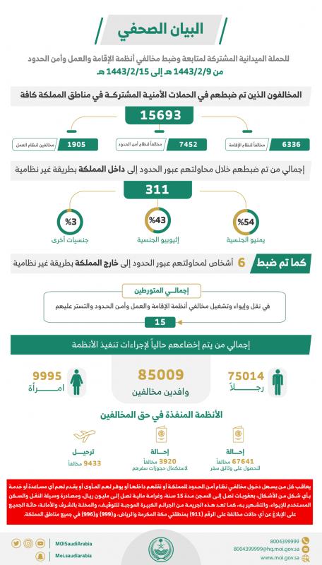 خلال أسبوع.. ضبط 15693 مخالفاً لأنظمة الإقامة والعمل وأمن الحدود - المواطن