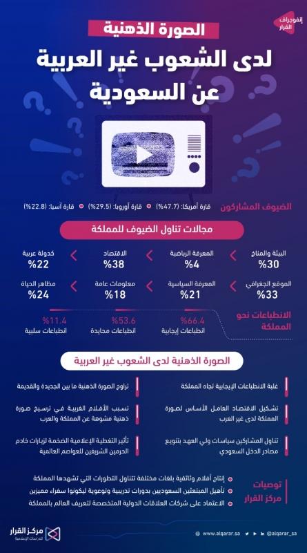66.4 % من الشعوب غير العربية يتبنون نظرة إيجابية لـ المملكة - المواطن