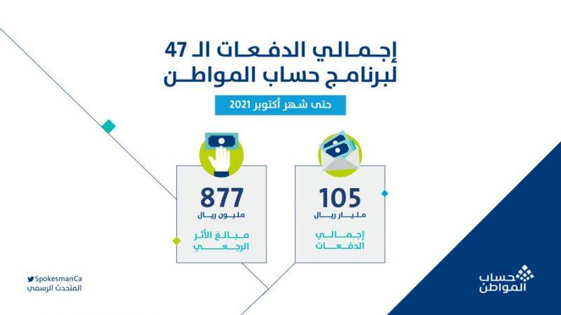 حساب المواطن: إيداع 1.9 مليار ريال لمستفيدي دفعة أكتوبر - المواطن
