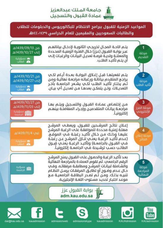 جامعة الملك عبدالعزيز تعلن مواعيد القبول لمرحلة البكالوريوس