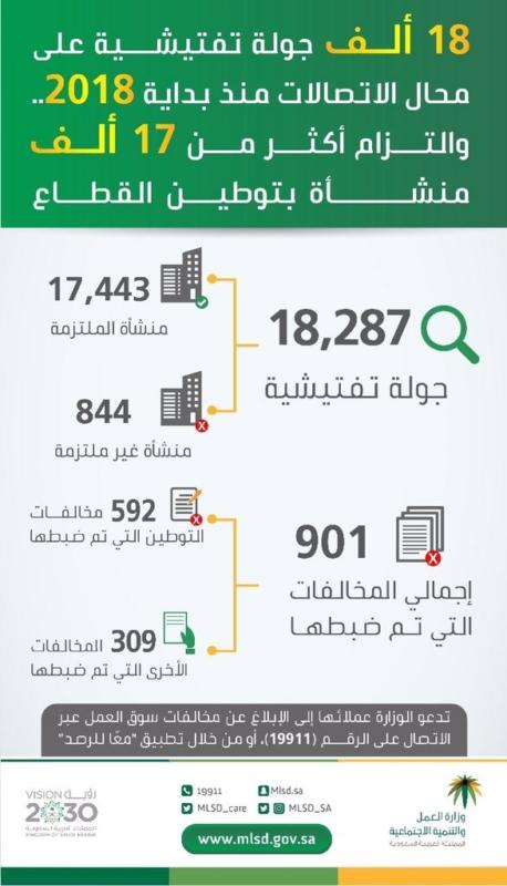 العمل تنفذ 18 ألف جولة تفتيشية وتؤكد التزام 17 ألف منشأة بتوطين الاتصالات - المواطن