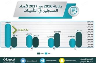 استقرار معدلات التوظيف.. رقم قياسي للسعوديين المسجلين في التأمينات الاجتماعية - المواطن