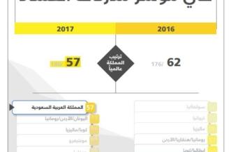 بشائر حملة مكافحة الفساد تتوالى.. المملكة تتقدم 5 مراكز في مؤشر مدركات الفساد - المواطن