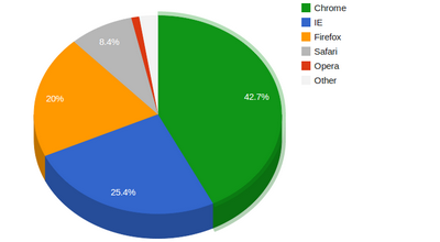 Chrome-Market-Share-Close-to-IE-s-and-Firefox-s-Combined