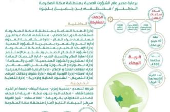 صحة مكة تطلق مبادرة تطوعية بقرية البيضاء - المواطن