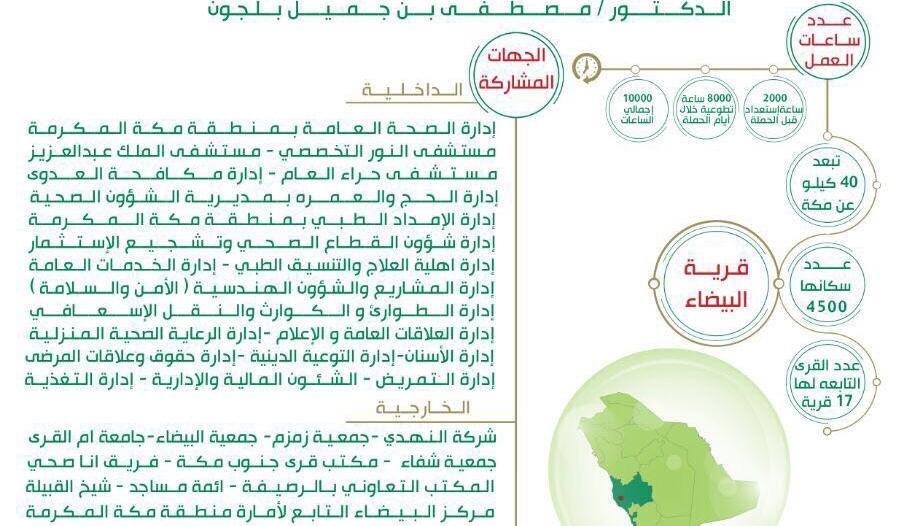 صحة مكة تطلق مبادرة تطوعية بقرية البيضاء