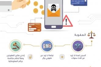 هيئة الاتصالات تحذر من رسائل إلكترونية مشبوهة - المواطن