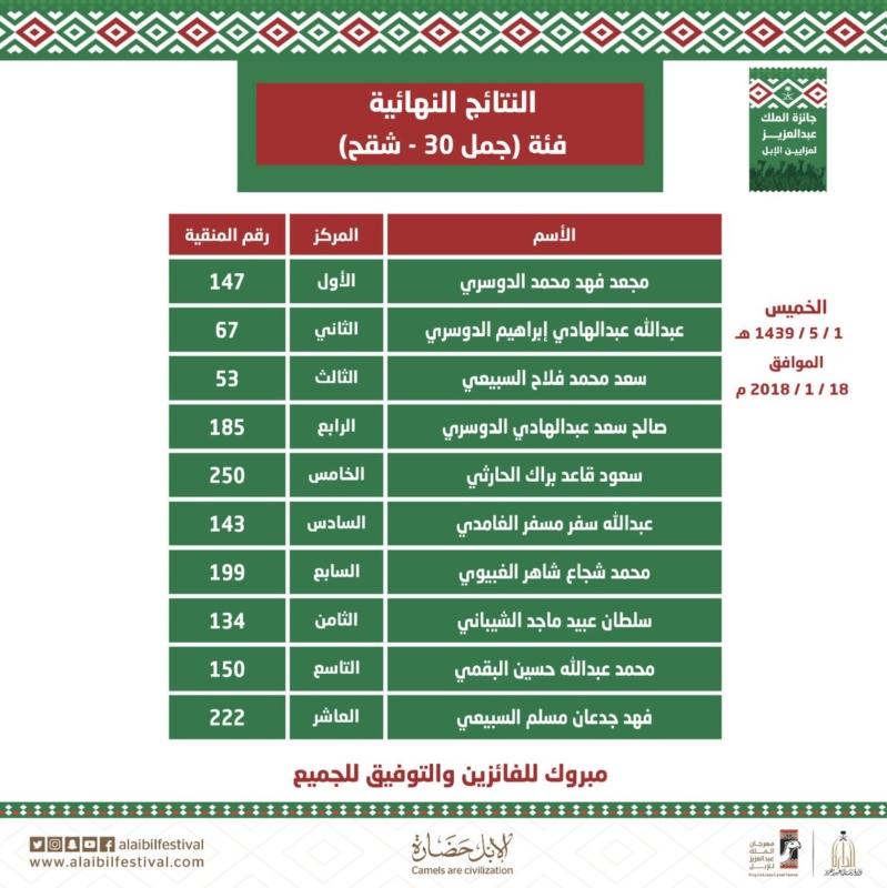 أسماء الفائزين في فئة جمل30 حمر وشقح بمهرجان الملك عبدالعزيز للإبل
