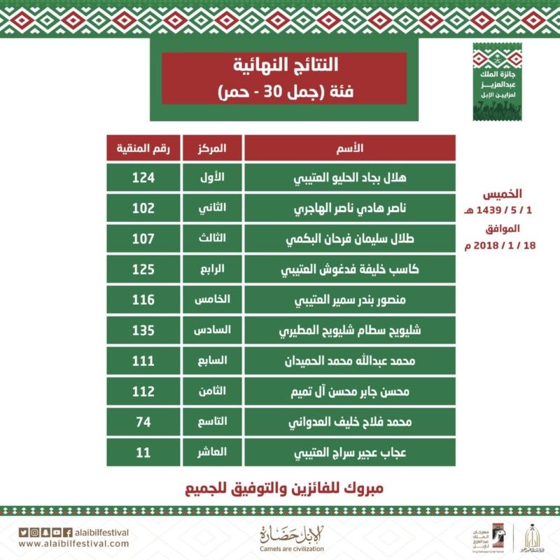 أسماء الفائزين في فئة جمل30 حمر وشقح بمهرجان الملك عبدالعزيز للإبل - المواطن