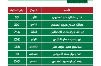 أسماء الفائزين في فئة جْمل 30 الشعل بمهرجان الإبل - المواطن