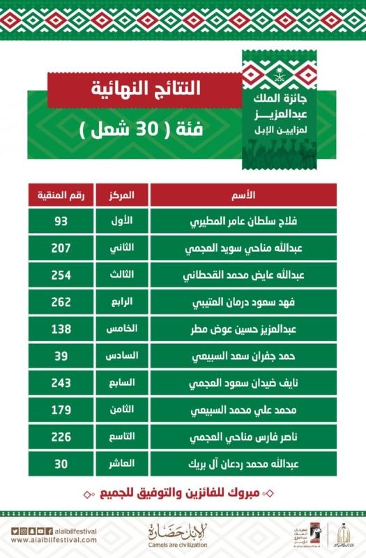 أسماء الفائزين في فئة جْمل 30 الشعل بمهرجان الإبل