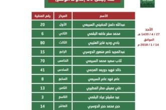 الفائزين في مسابقة الجْمل في مهرجان الملك عبدالعزيز للإبل